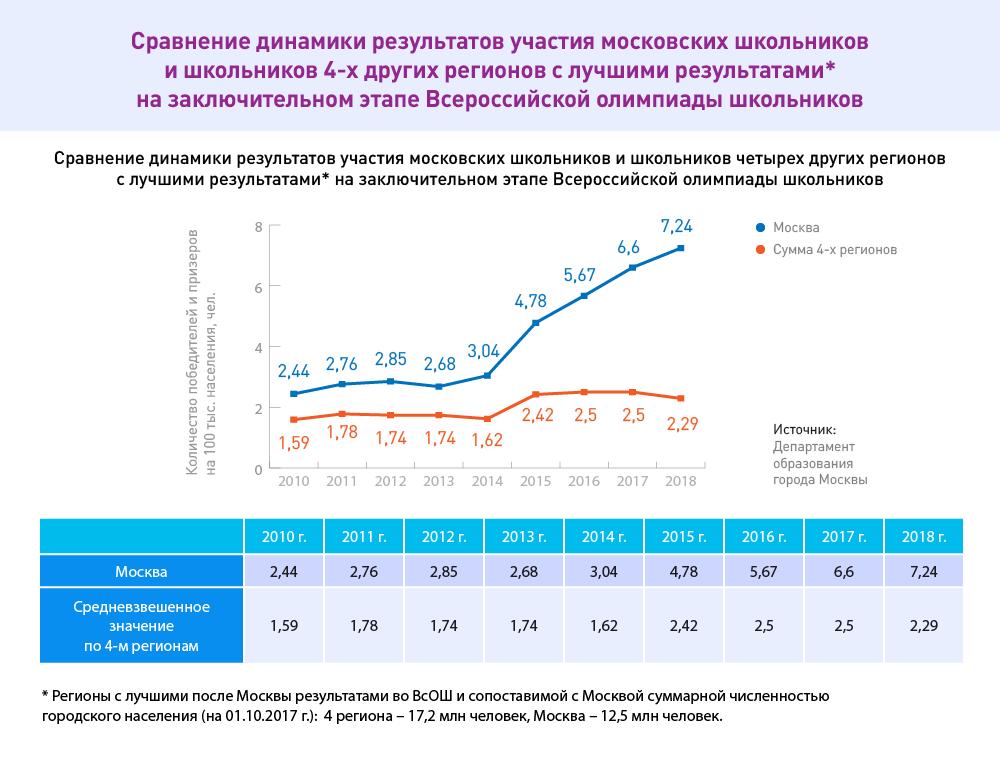 Динамика участия московских школьников в олимпиаде