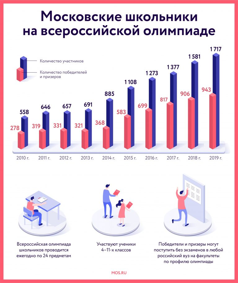 Moscow school stats
